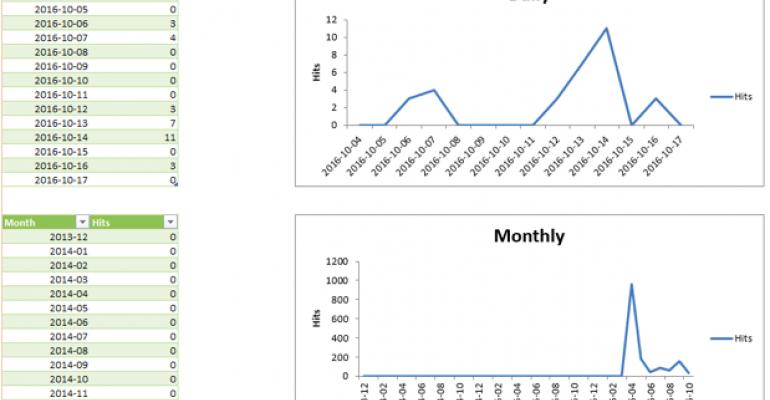 SharePoint Analytics 101