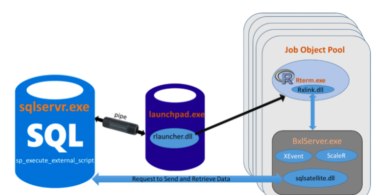 Configuring R on SQL Server 2016