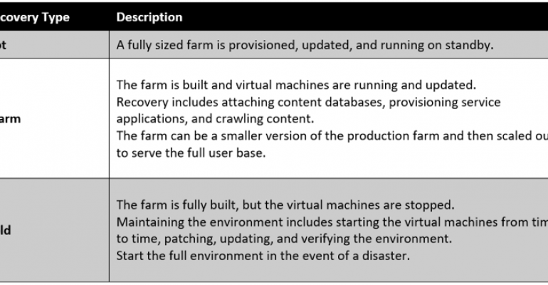 SharePoint disaster recovery in Microsoft Azure