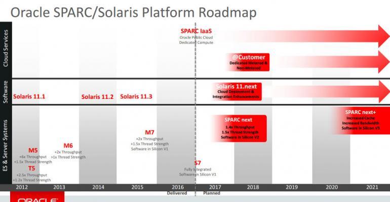 Oracle Drops Plans for Solaris 12