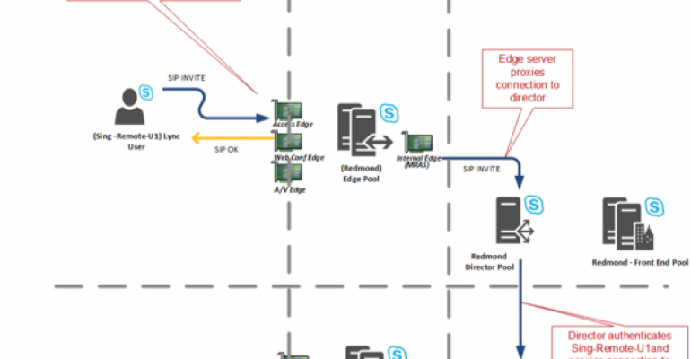 Skype for Business Server 2015 Geographically Dispersed Edge Topology (Part 1)