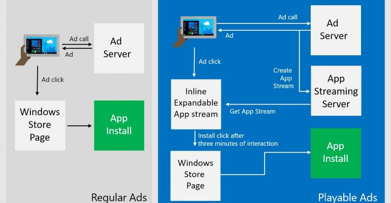 Microsoft's Playable Ads Will Let Users Experience Your App First Hand