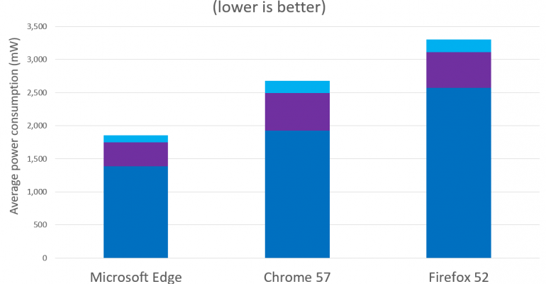 Microsoft Edge: Browser Uses Less Power Than Competitors