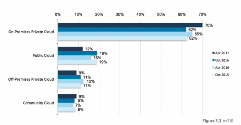 OpenStack User Survey Indicates Growth in Most Sectors