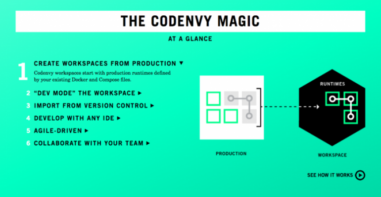 Red Hat Buying Cloud Development Tools Vendor Codenvy