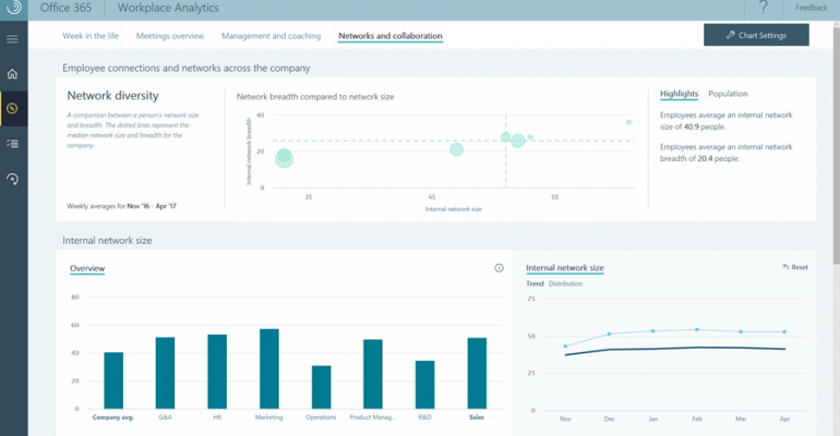 Microsoft Analytics Aims to Analyze Worker Habits, Point to More Productivity