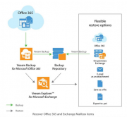 Outlook 2010: Move MailItems After Sending | IT Pro