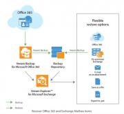 How to Install Microsoft Exchange Server 2016 on Windows