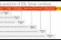 Evolution of SQL Server continues