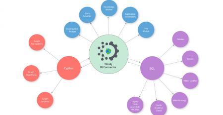 neo4j-bi-connector-graph.jpg