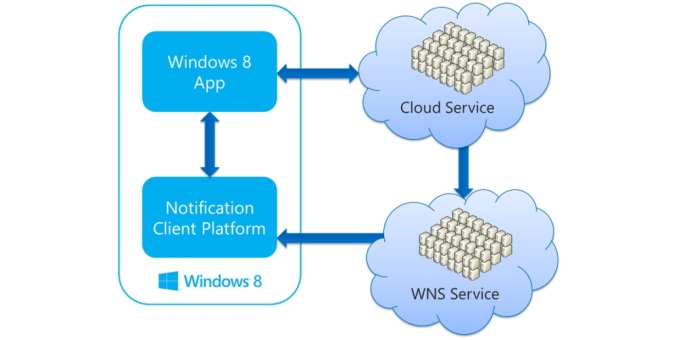 Integrate Windows 8 Applications with SharePoint 2010 and Windows Azure Push Notifications