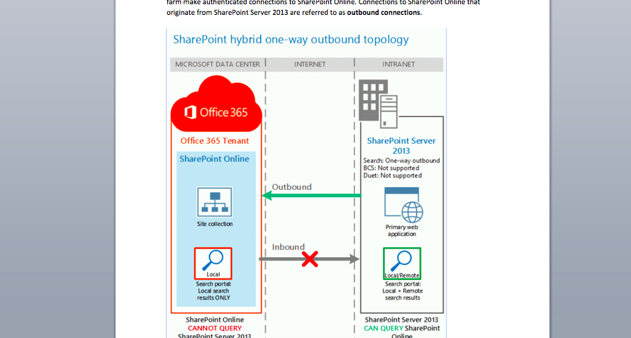Sharepoint How To Hybrid Primer It Pro