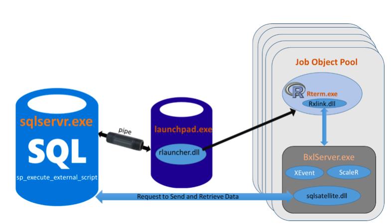 Configuring R on SQL Server 2016 | IT Pro