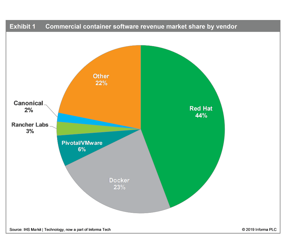 Graph of market share of container market