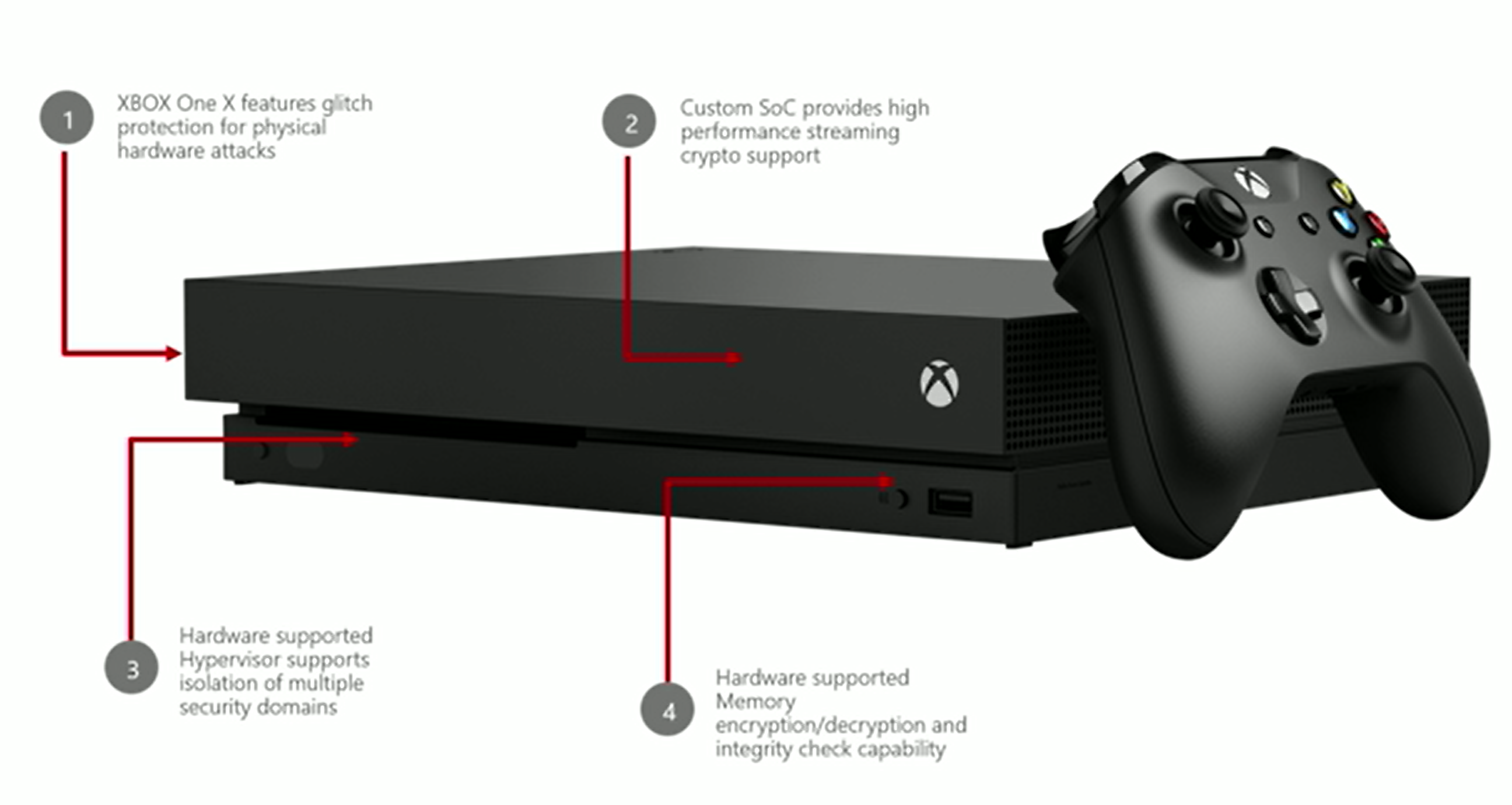 xbox security design.png