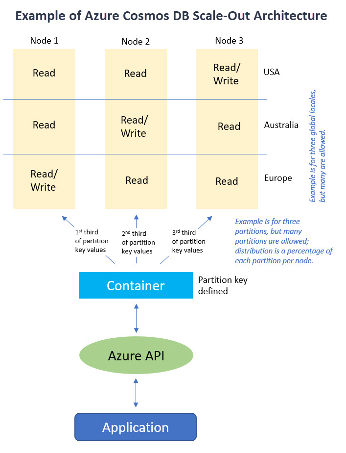 Azure Cosmos DB vs  SQL Server: Scalability Differences | IT Pro