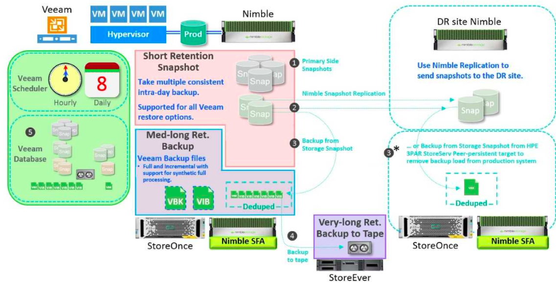 Hardware Snapshot Orchestration: A Game-Changer from HPE