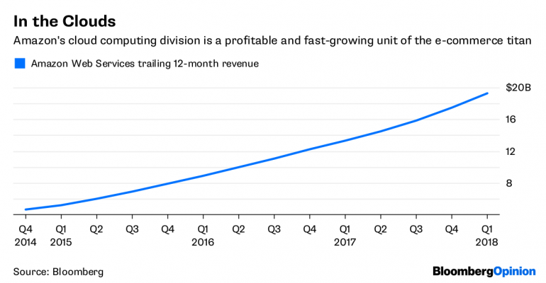 Here's how Amazon cloud grows