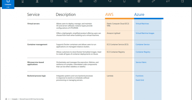 A section of the cloud service map by Azure