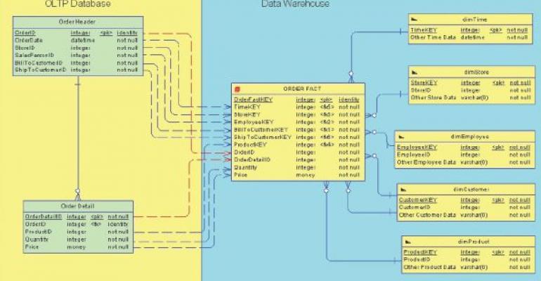 SQL Server OLTP Database and Data Warehouse illustration