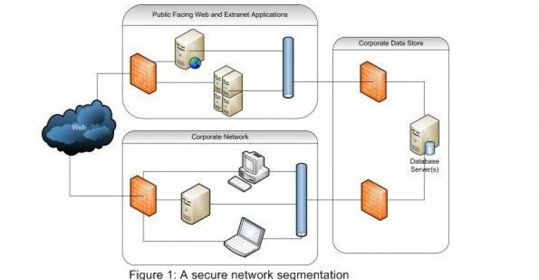 Securing your sql server environment it pro diagram of a secure network segmentation ccuart Images