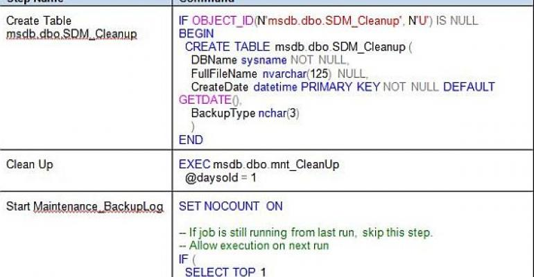 SQL Server administration job steps