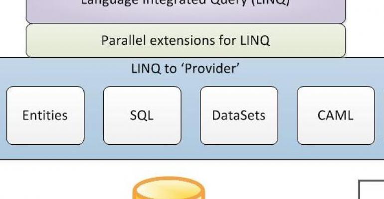 Language Integrated Query LINQ diagram