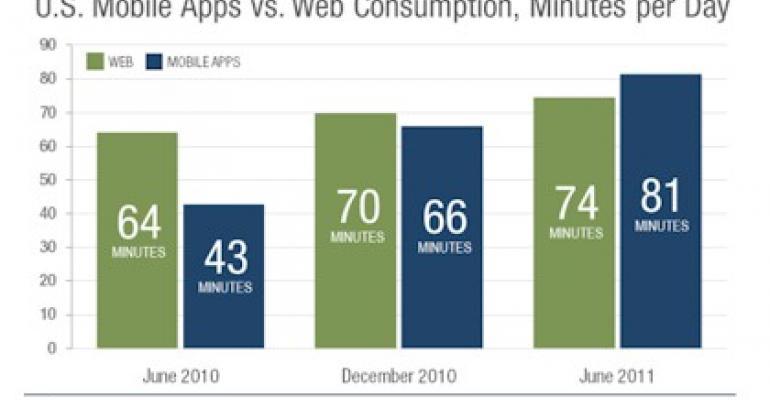 Mobile app use now ahead of desktop Web browsing