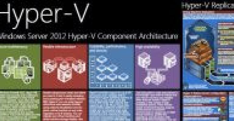 Get Ready for Windows Server 2012 Hyper-V