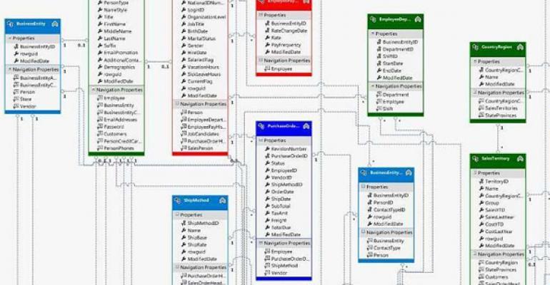 Improve Performance with Entity Framework 5