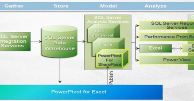 Monitoring SQL Server and SharePoint BI Components