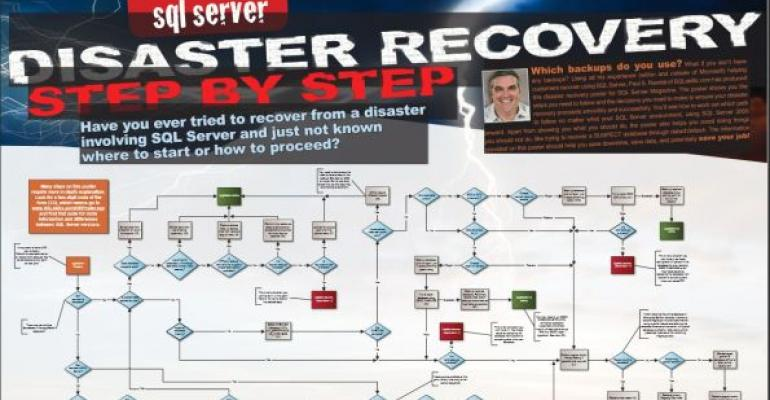 SQL Server Disaster Recovery Step By Step