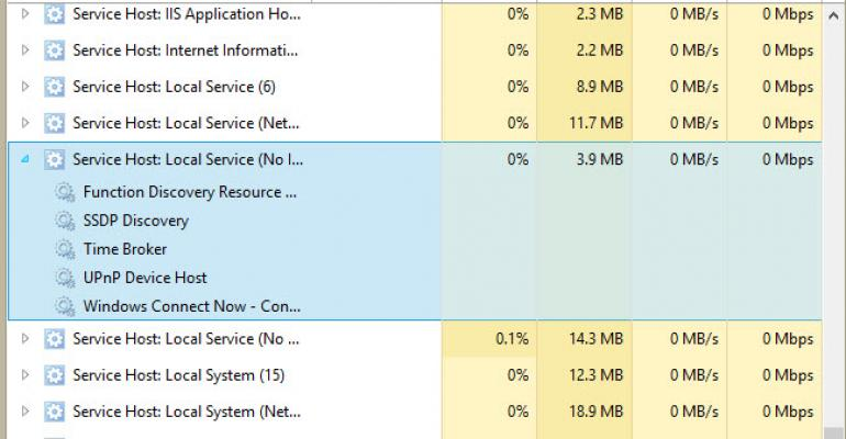 Windows 8/RT's Task Manager on steroids