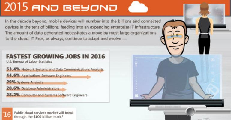 Far Reaching Portend of what the IT Pro Will Look Like in 2015