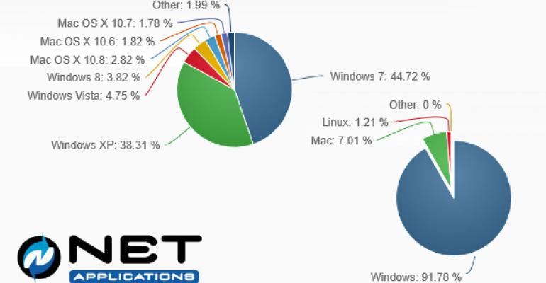 Microsoft Stock Surges as Windows 8 Sputters