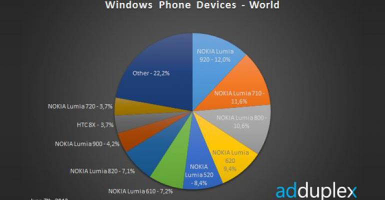 Windows Phone Device Stats: June 2013