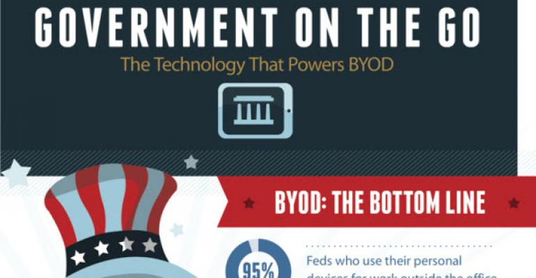 Infographic: The Tech Behind Federal BYOD