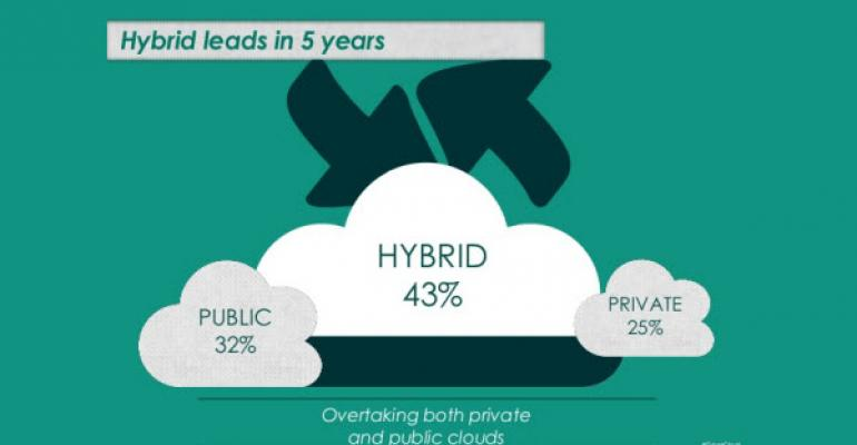 Hybrid Cloud Usage on the Rise, Public Cloud Declining in New Survey