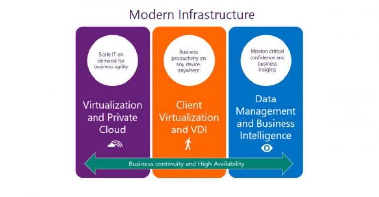 HP and Microsoft Announce New Modern Infrastructure Partnership