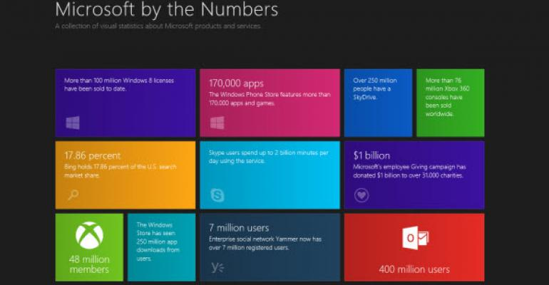 Microsoft Metroizes Its Company and Service Stats