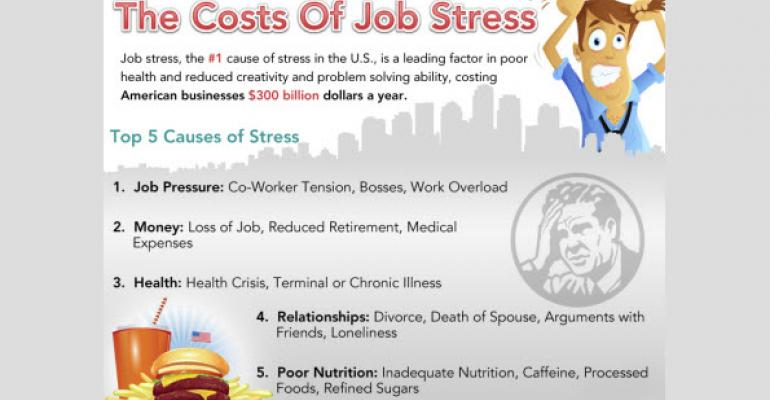 Infographic: The Costs and Causes of Job Stress