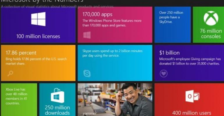 Microsoft Visual Statistics Website