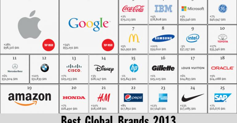 It's the Real Thing: Apple and Google Surpass Coke as World's Most Valuable Brands
