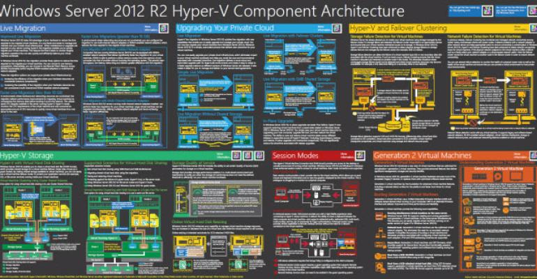 Microsoft Releases Visual Aids for Understanding Generation 2 Virtual Machines