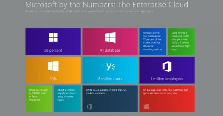 Microsoft Confirms Enterprise Cloud Solutions Will Launch with Windows 8.1