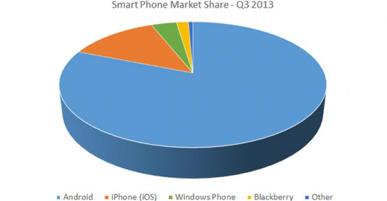 Android Now Over 80 Percent of All Smart Phones Sold