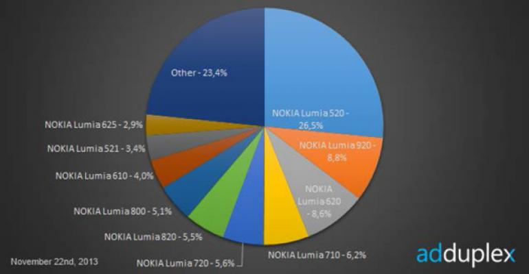 Windows Phone Device Stats: November 2013