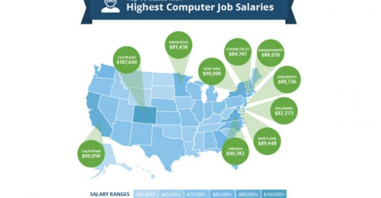 Infographic and Report: Top US States for IT Salaries