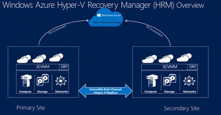 Windows Azure Hyper-V Recovery Manager Reaches General Availability Release