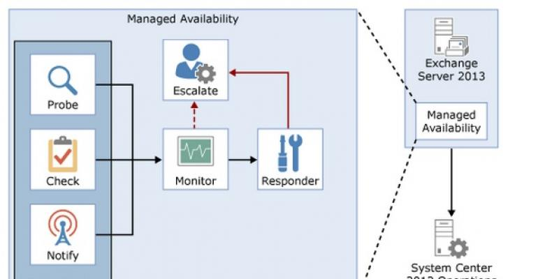 The need for Managed Availability